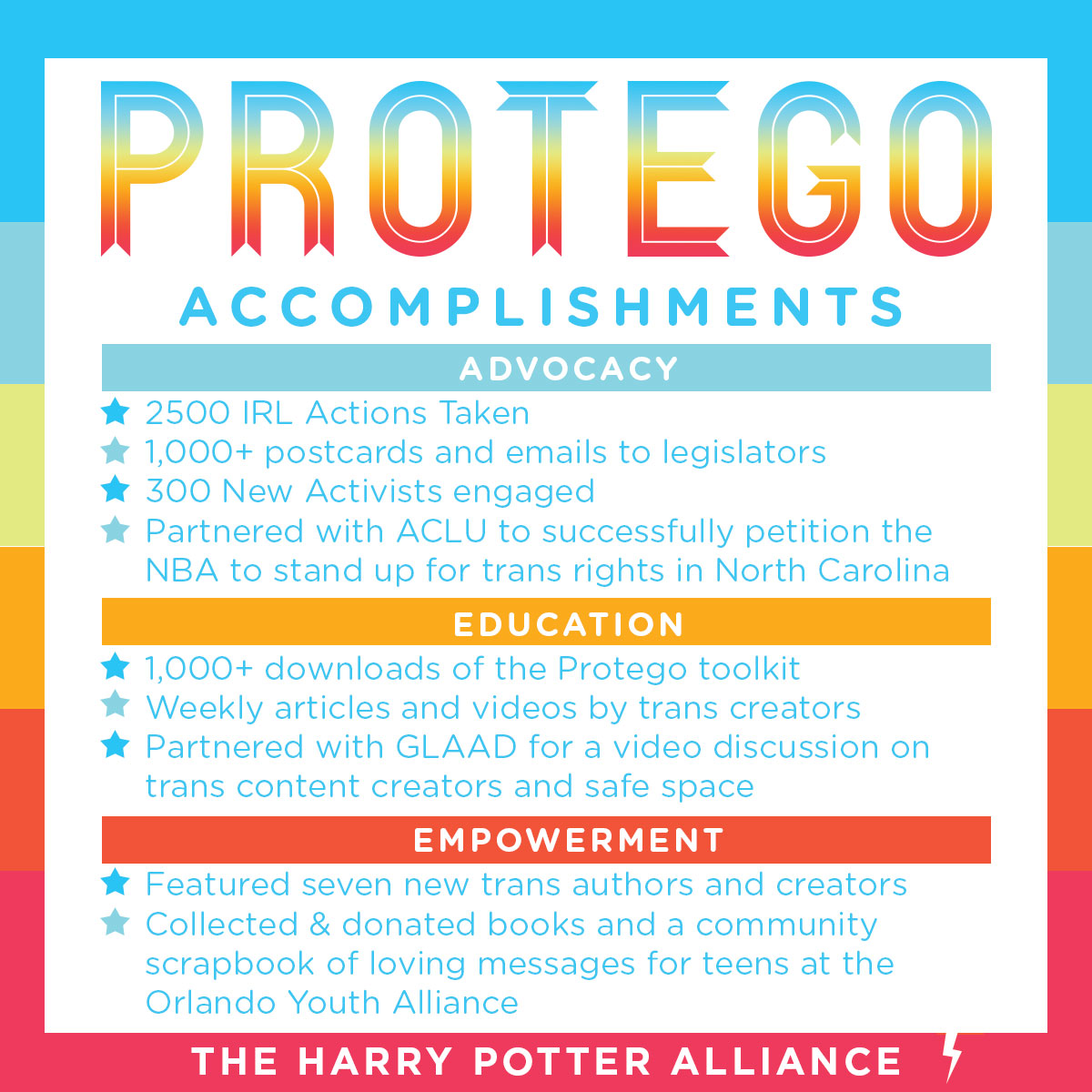 Protego Accomplishments