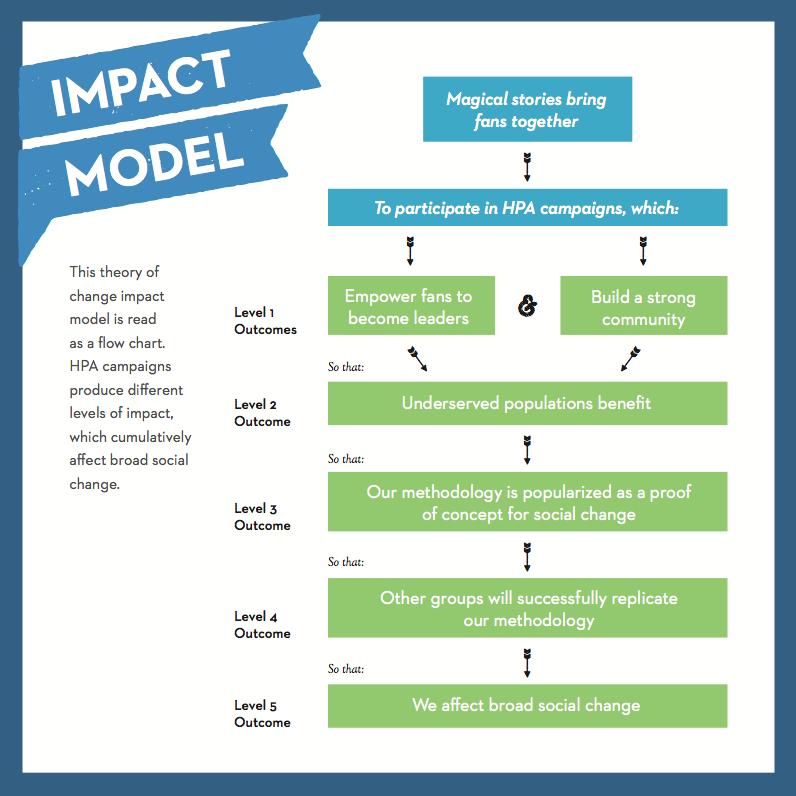 impact-model.png