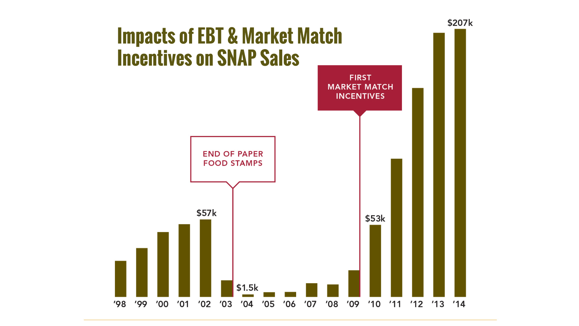 Impacts of EBT & Market Match Incentives on SNAP sales