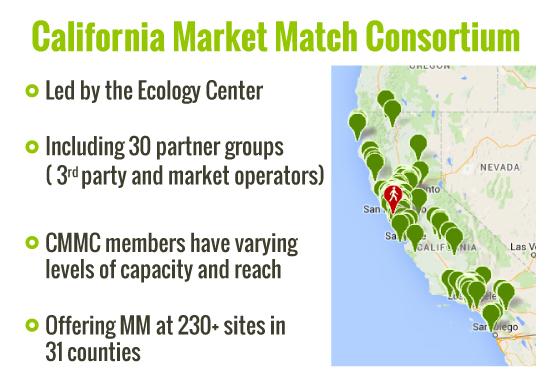 Market Match consortium