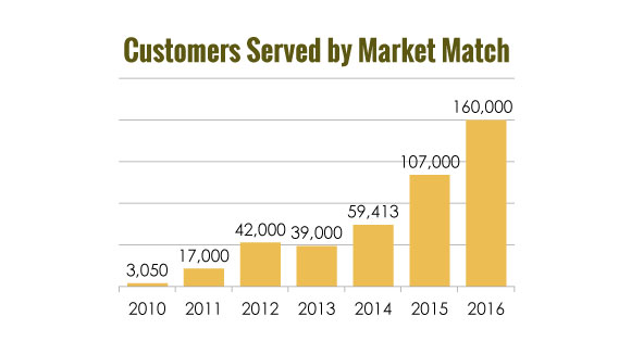 Customers served by Market Match