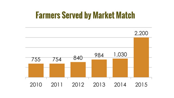 Farmers served by Market Match