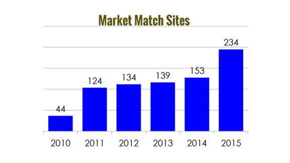 Market Match statistics