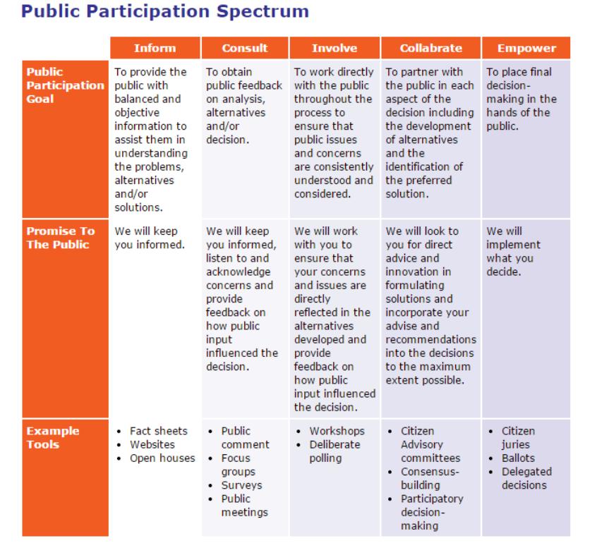mar_21_2015_P2_Canada_Public_Participation_Ladder.png