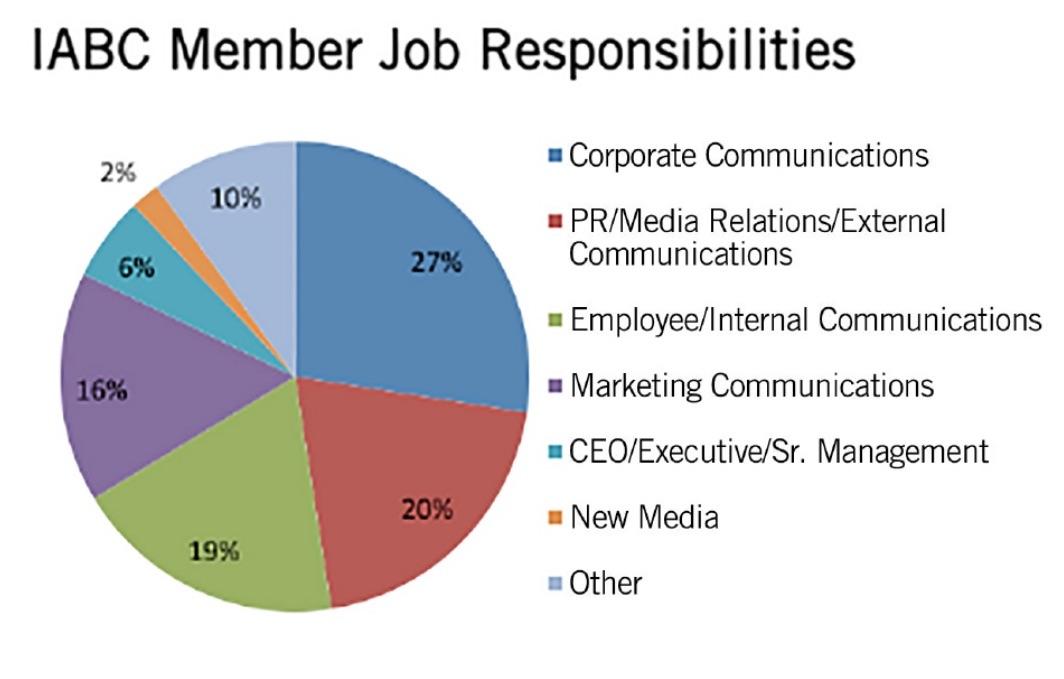IABC_Job_responsibilities.jpg