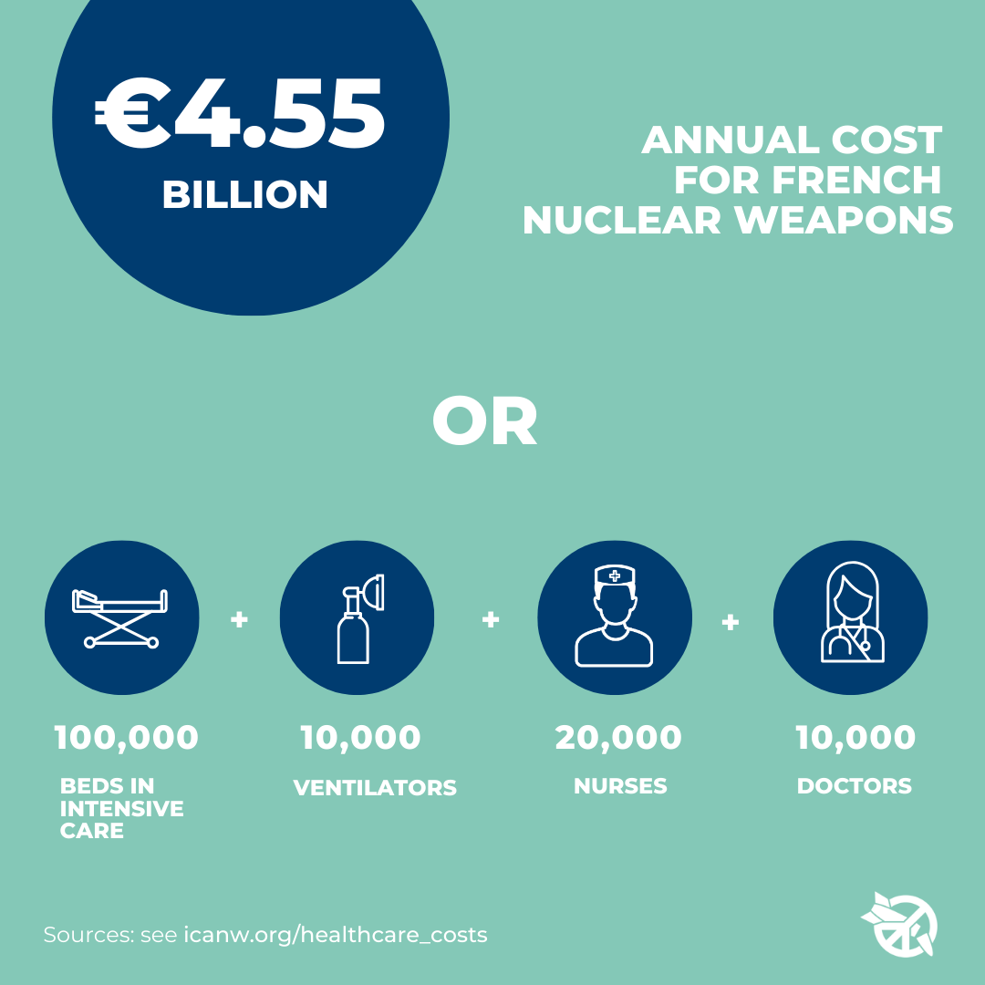 French spending nuclear weapons vs healthcare costs