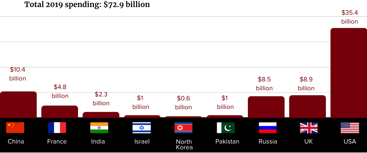 Nuclear Weapons Spending 2019