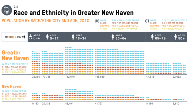 race-ethnicity-new-haven.png