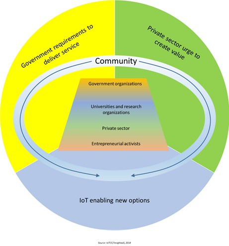 New Research – IoValue: Intelligence in Community Ecosystems