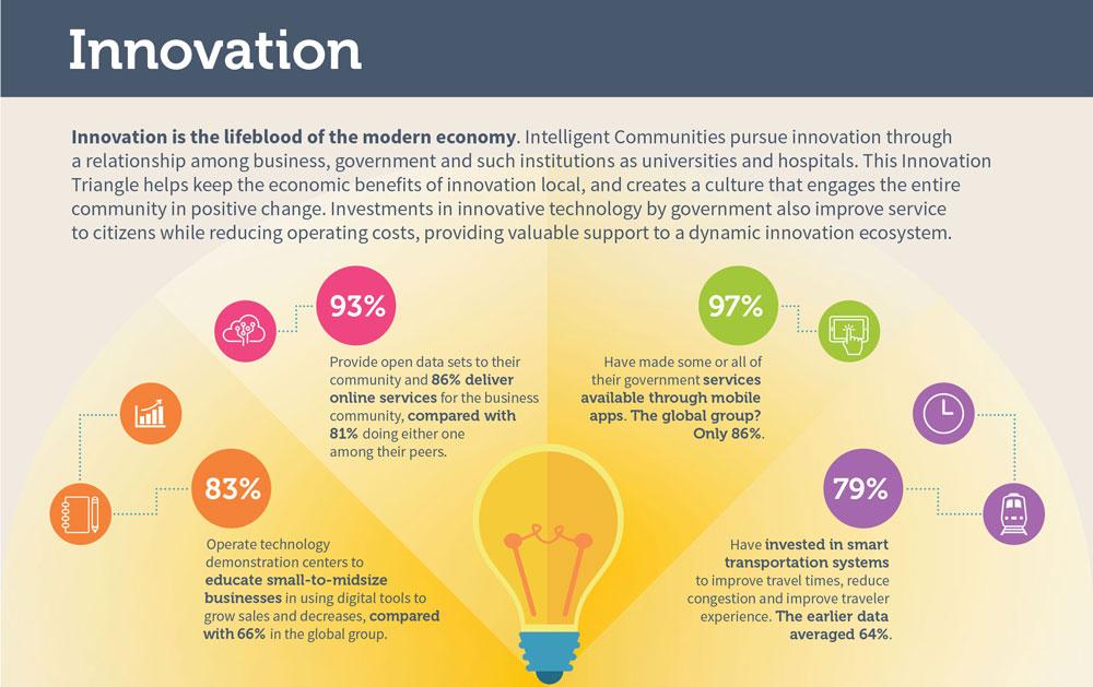 Innovation - Intelligent Community Forum