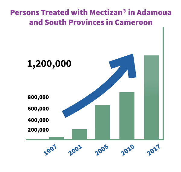 persons treated with Mectizan in Adamoua and South Provinces in Cameroon