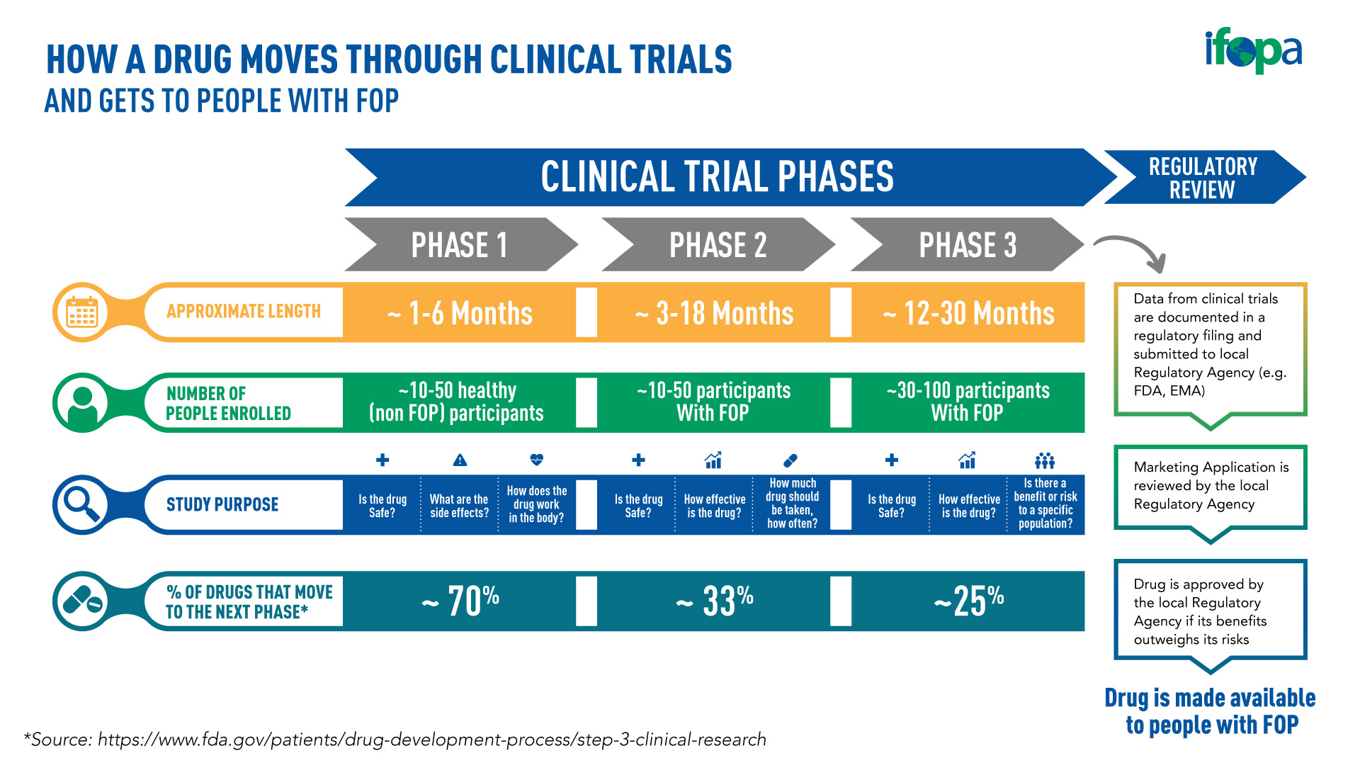 A visual overview of how a drug moves through clinical trials