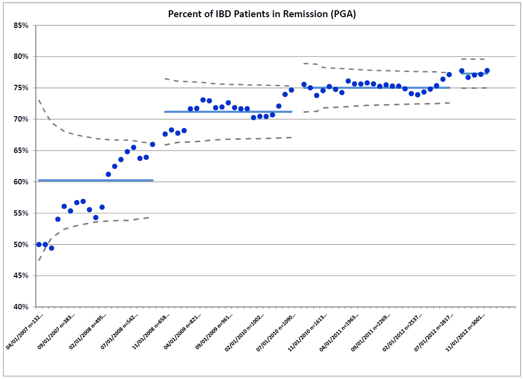 Control chart showing ImproveCareNow Remission Rates as of December 2012 for centers with greater than 75% enrollment of eligible IBD patients