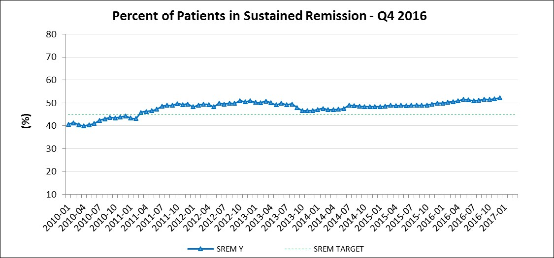 Sustained_Remission_Q42016.jpg