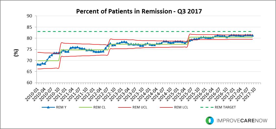 Q3_2017_Remission.png
