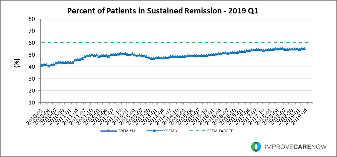 2019_Q1_Sustained_Remission.png
