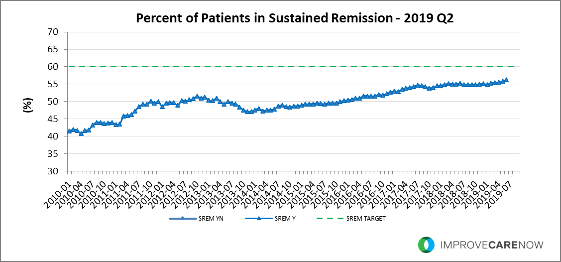2019_Q2_Sustained_Remission.png