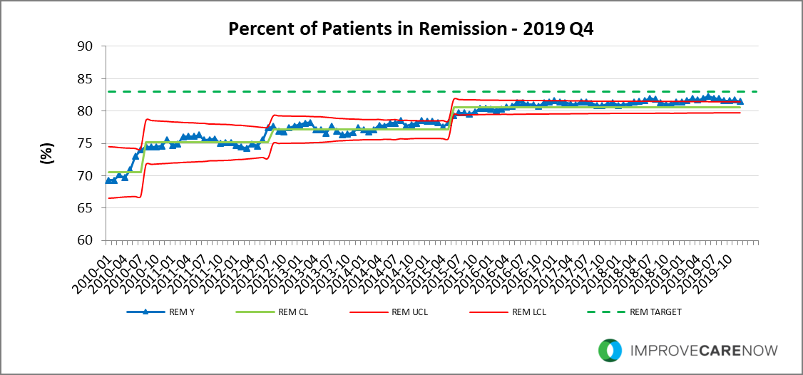 2019_Q4_Remission.png