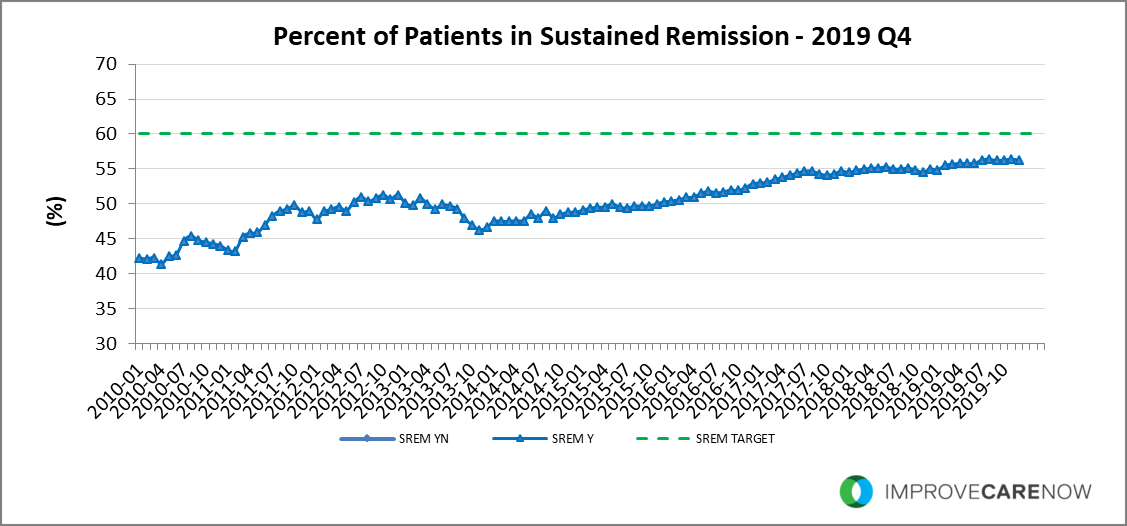 2019_Q4_Sustained_Remission.png