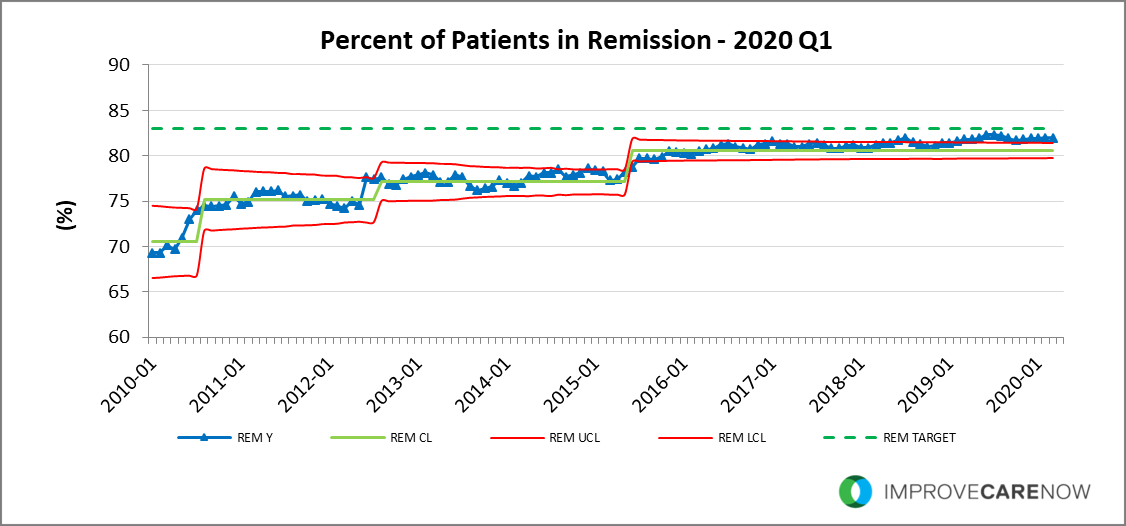 2020_Q1_Remission.png