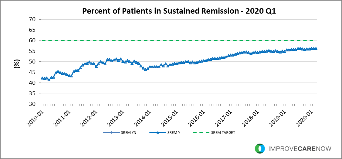 2020_Q1_Sustained_Remission.png
