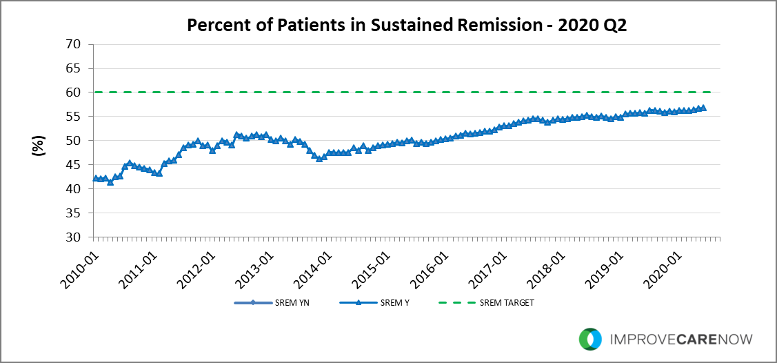 2020_Q2_Sustained_Remission.png