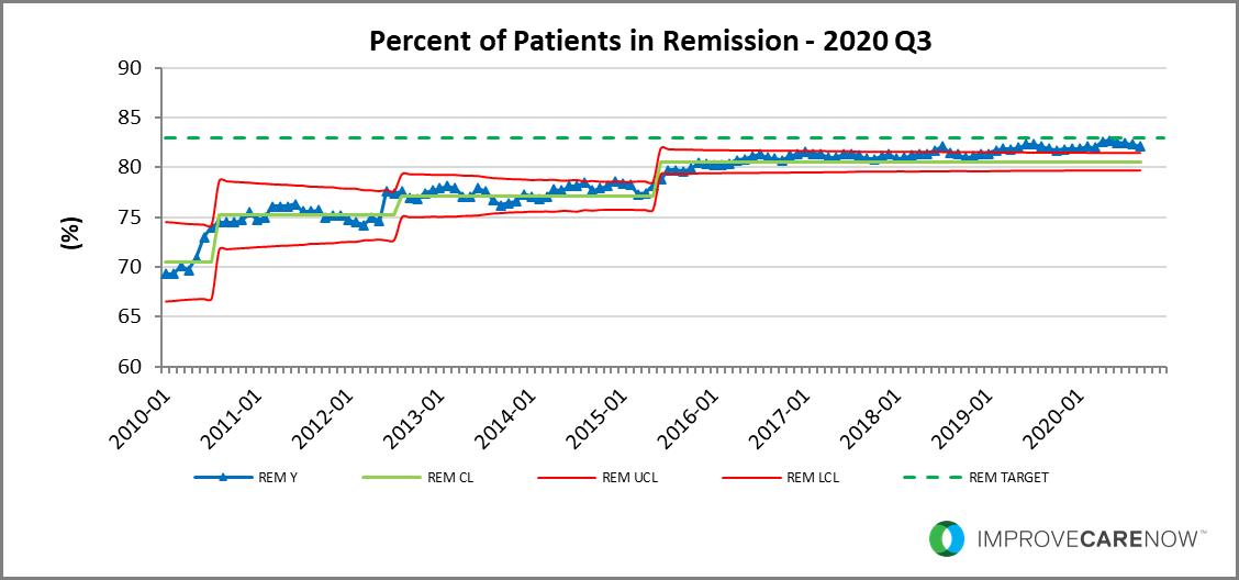 2020_Q3_Remission.png