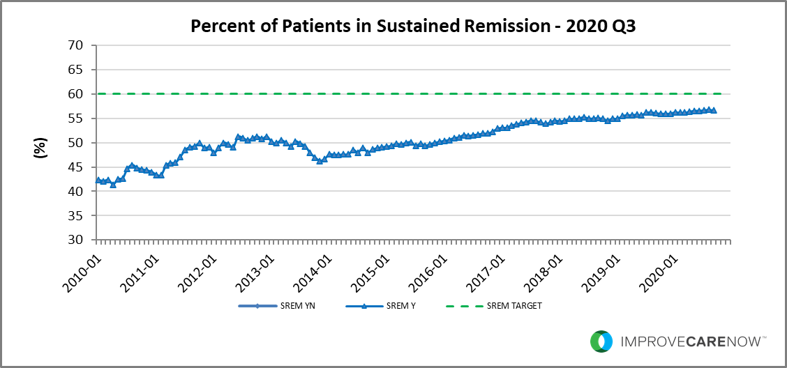 2020_Q3_Sustained_Remission.png