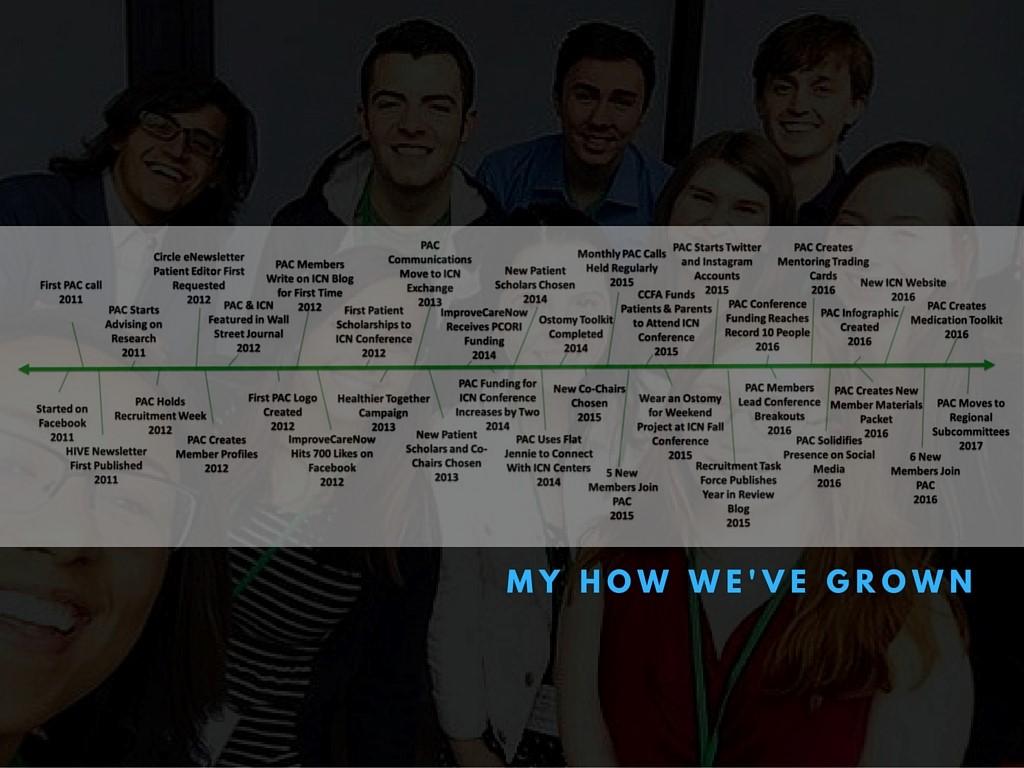 PAC_Timeline.jpg