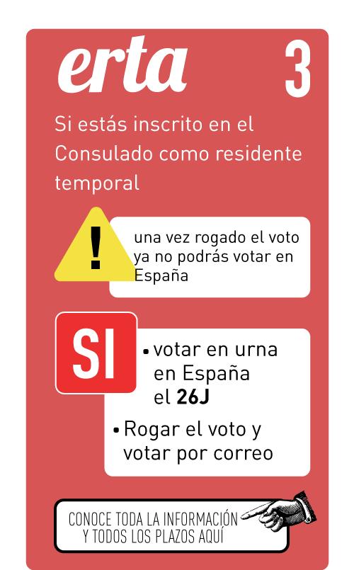 ERTA. Si estas inscrito en Consulado como residente temporal. Una vez rogado el voto ya no podrás votar en España. Sí puedes votar en urna en España el 20D. Sí puedes rogar el voto en el Consulado y votar por correo desde el Extranjero.