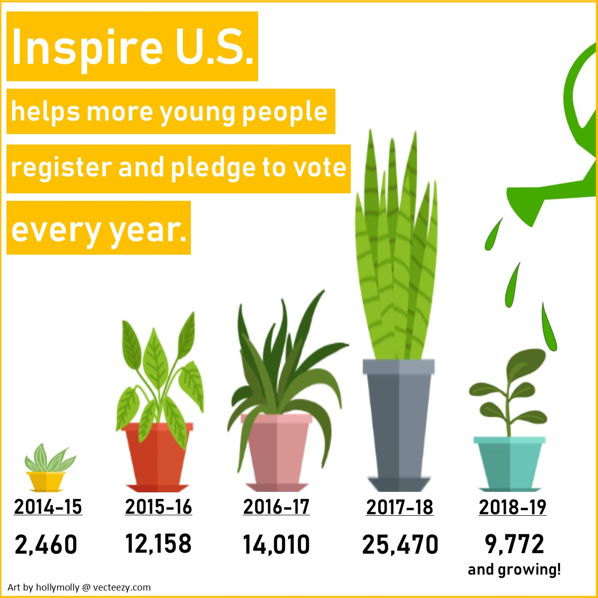 Inspire's Growth