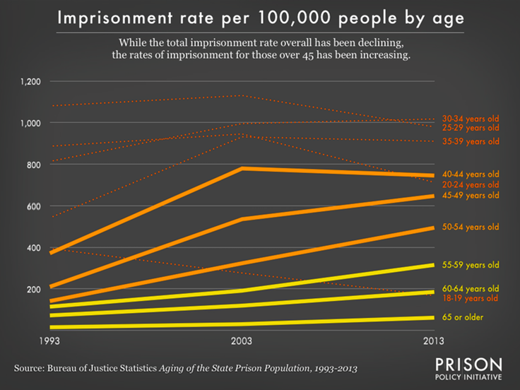 incarcerated_by_age.png