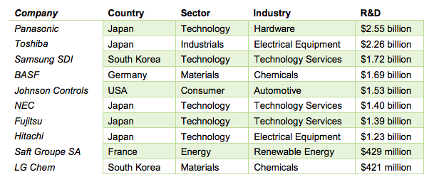 Top_10_Battery_Manufacturers.png