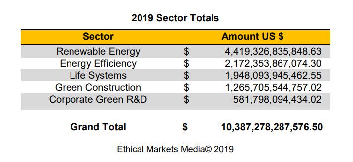 GTS Totals 2019