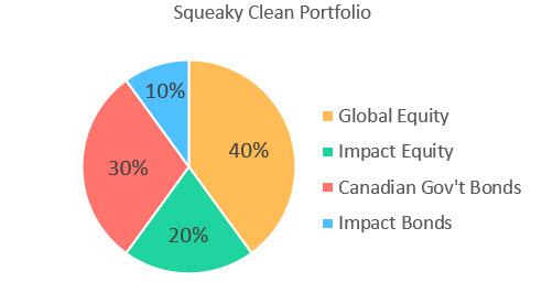 Squeaky Clean Portfolio Pie Chart