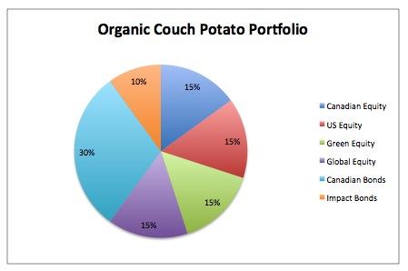 Organic_Pie_Chart.001.jpg