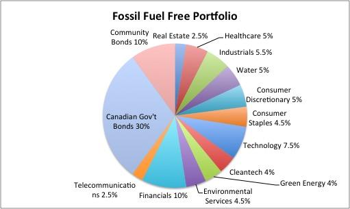 Fossil_Fuel_Free_Potfolio.jpg