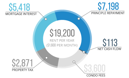 Net-Cash Flow From Rent Infographic
