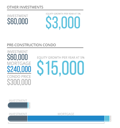 Pre-Construction Condos vs Other Investments Infographic