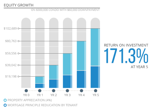 Pre-Construction Equity Growth Infographic
