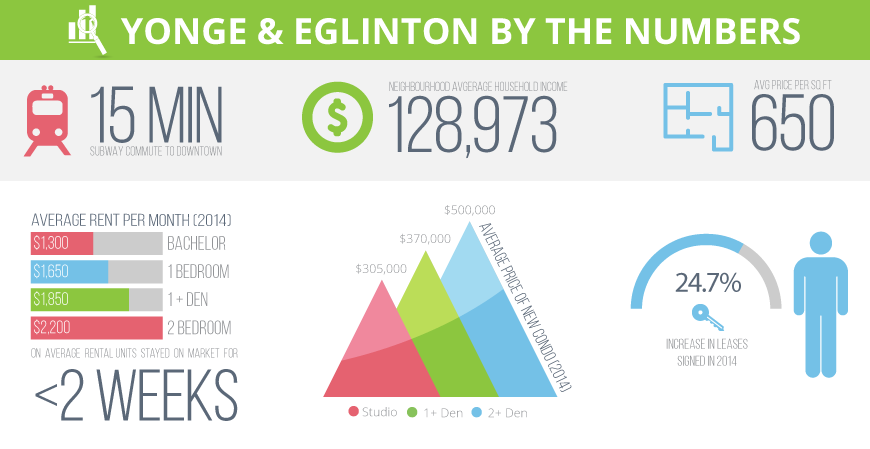 Yonge and Eglinton Fact Sheet Infographic