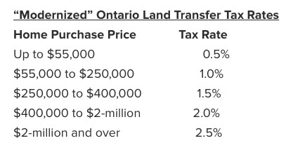 5_Money-Saving_Programs_for_Homebuyers_Ontario_Tax_Credit.jpg