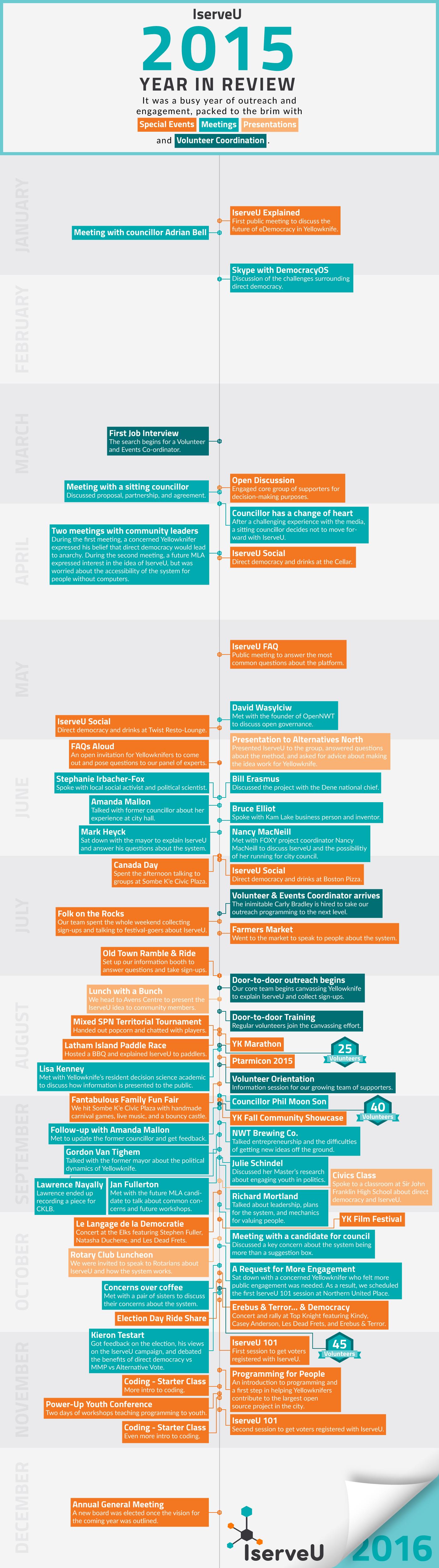 IserveU-2015-outreach-timeline_(1).png