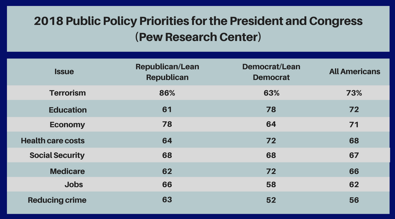 2017_Public_Policy_Priorities_for_the_President_and_Congress_(Pew_Research_Center)_(1).png