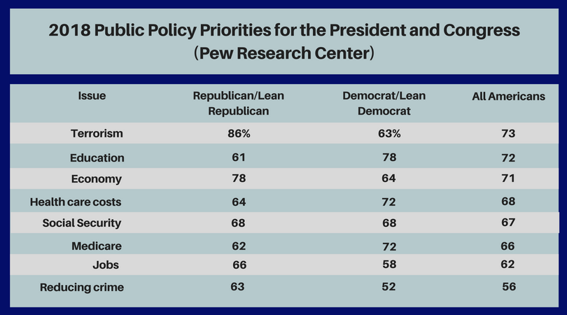 2017_Public_Policy_Priorities_for_the_President_and_Congress_(Pew_Research_Center).png