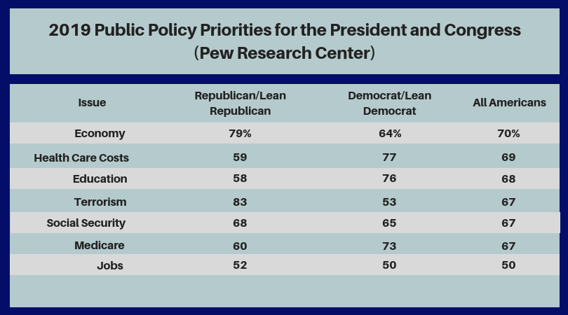 2017_Public_Policy_Priorities_for_the_President_and_Congress_(Pew_Research_Center)_(3).png