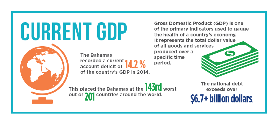 BahamasInfo-GDP.png