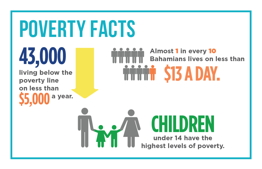 BahamasInfo-PovertyFacts.png