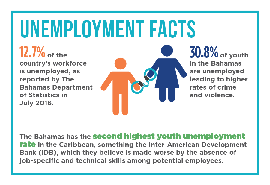 BahamasInfo-UnemploymentFacts_(003).png