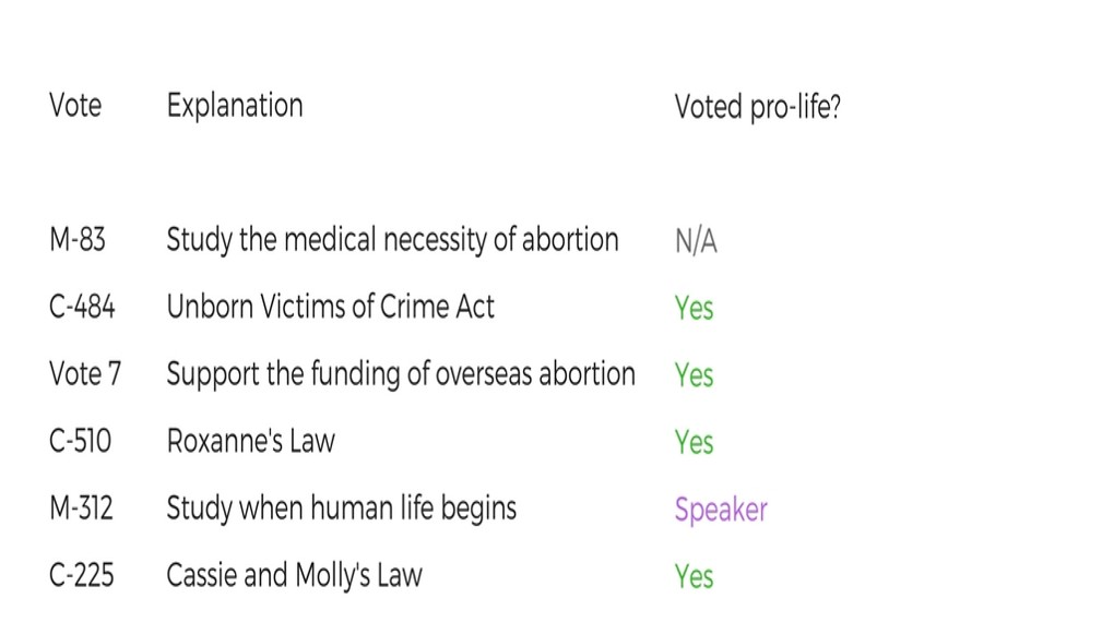 Andrew_Scheer_abortion_record.jpg